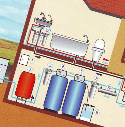 Системы автономного водоснабжения частного дома
